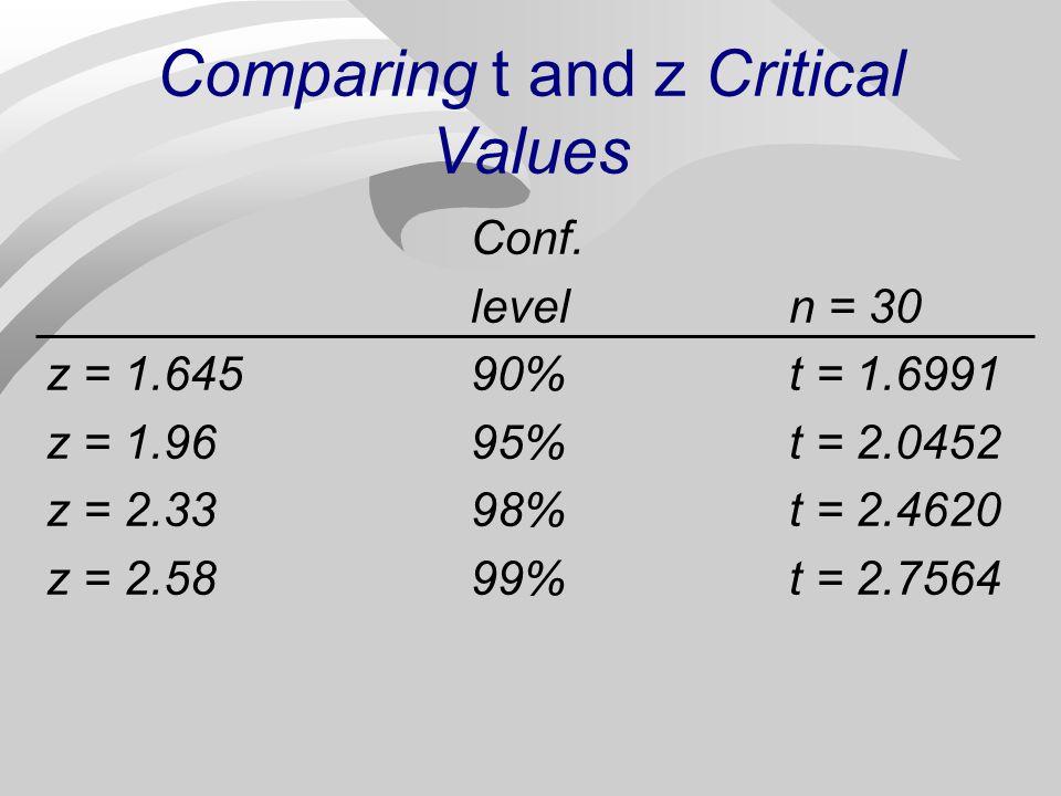 Comparing t and z Critical Values Conf. leveln = 30 z = 1.64590%t = 1.6991 z = 1.9695%t = 2.0452 z = 2.3398%t = 2.4620 z = 2.5899%t = 2.7564