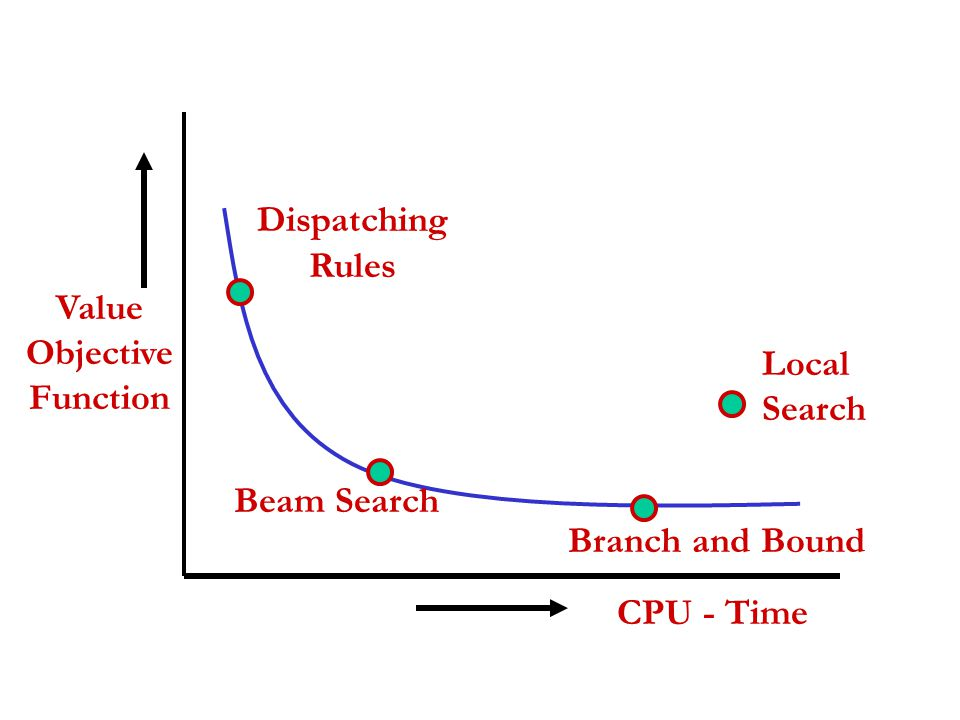 Local Search Value Objective Function Dispatching Rules Beam Search Branch and Bound CPU - Time