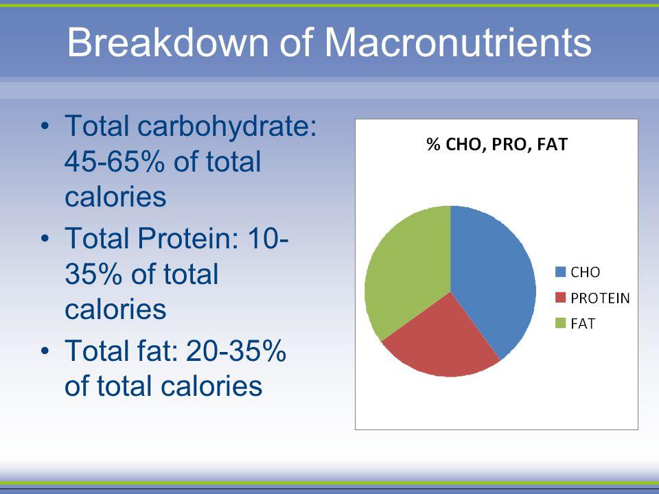 Breakdown of Macronutrients Total carbohydrate: 45-65% of total calories Total Protein: 10- 35% of total calories Total fat: 20-35% of total calories
