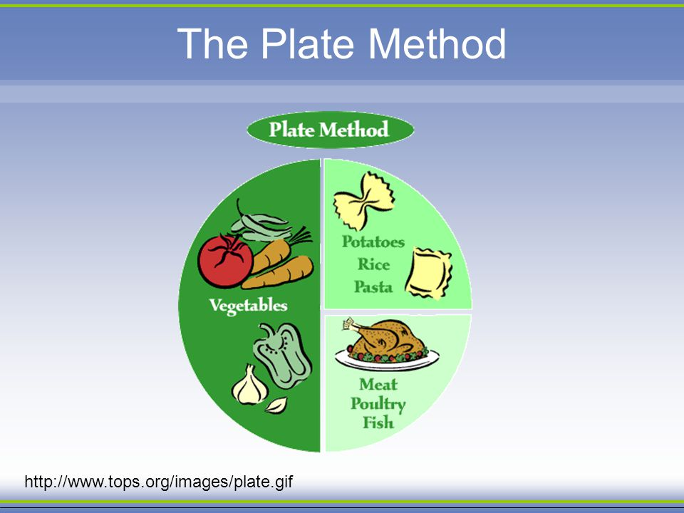 The Plate Method http://www.tops.org/images/plate.gif