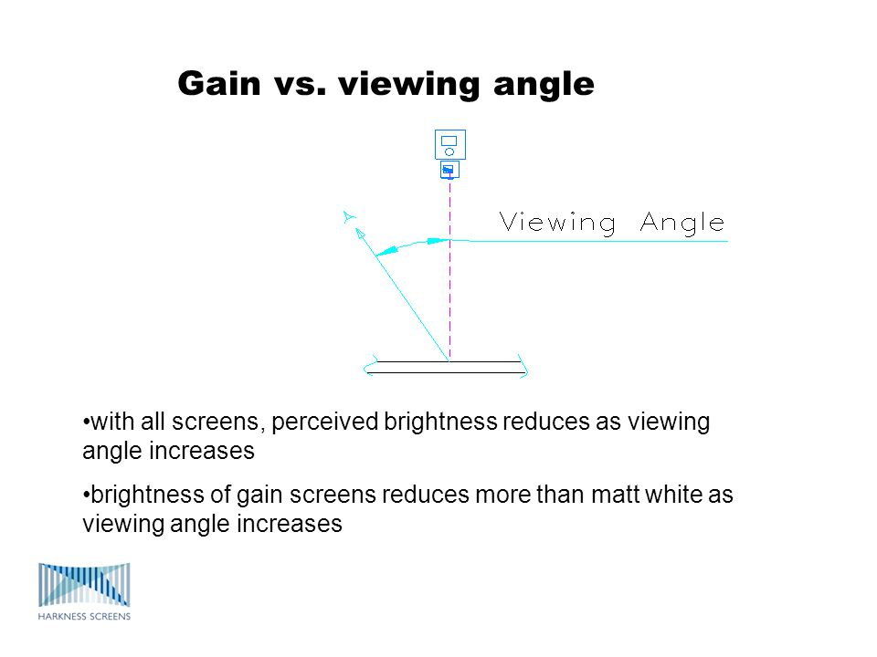 Gain vs. viewing angle with all screens, perceived brightness reduces as viewing angle increases brightness of gain screens reduces more than matt whi
