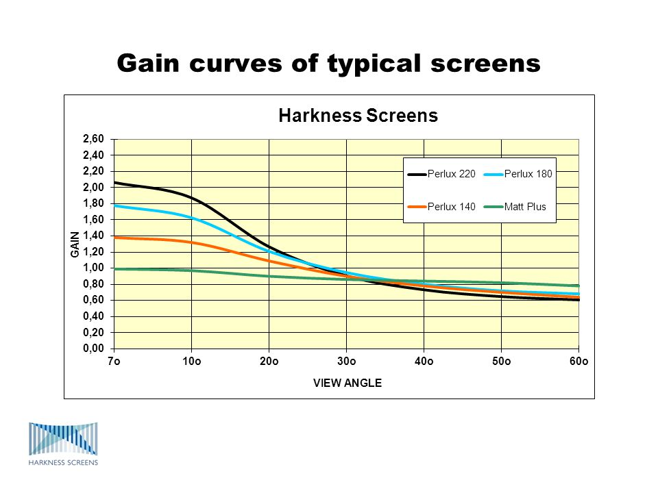 Gain curves of typical screens