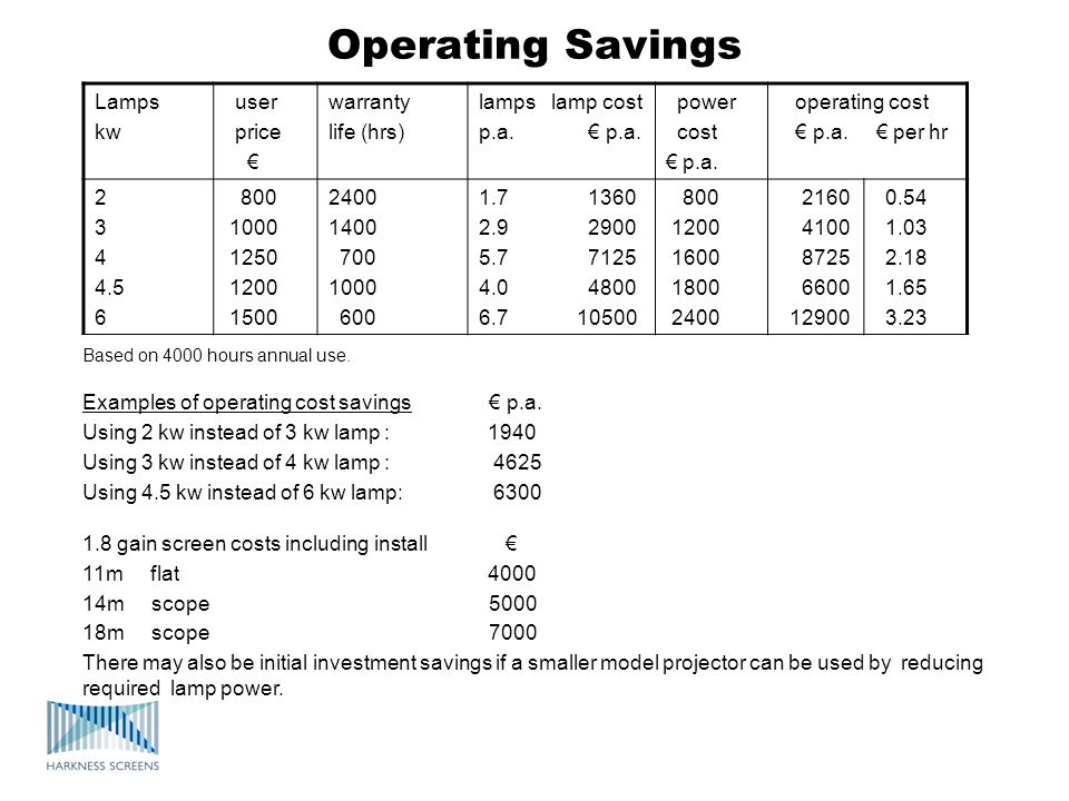 Operating Savings Based on 4000 hours annual use. Examples of operating cost savings p.a. Using 2 kw instead of 3 kw lamp : 1940 Using 3 kw instead of