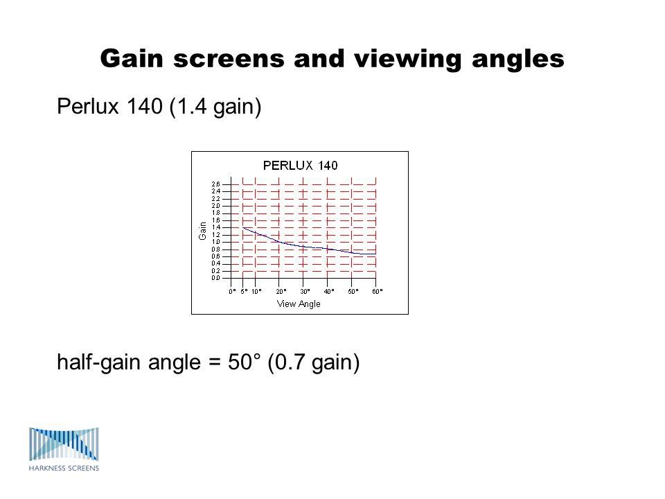 Gain screens and viewing angles Perlux 140 (1.4 gain) half-gain angle = 50° (0.7 gain)