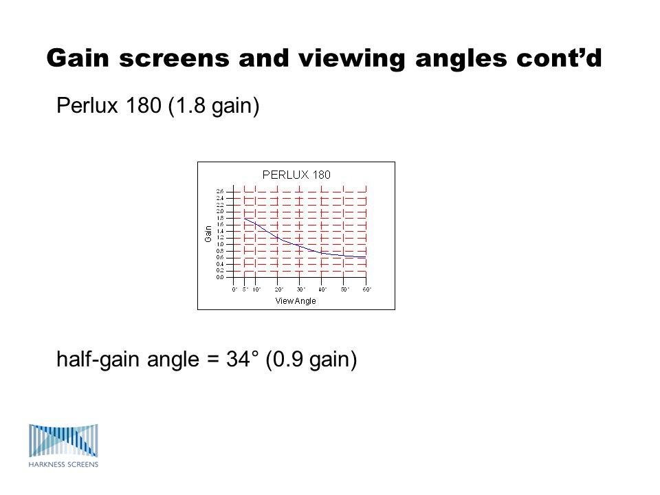 Gain screens and viewing angles contd Perlux 180 (1.8 gain) half-gain angle = 34° (0.9 gain)