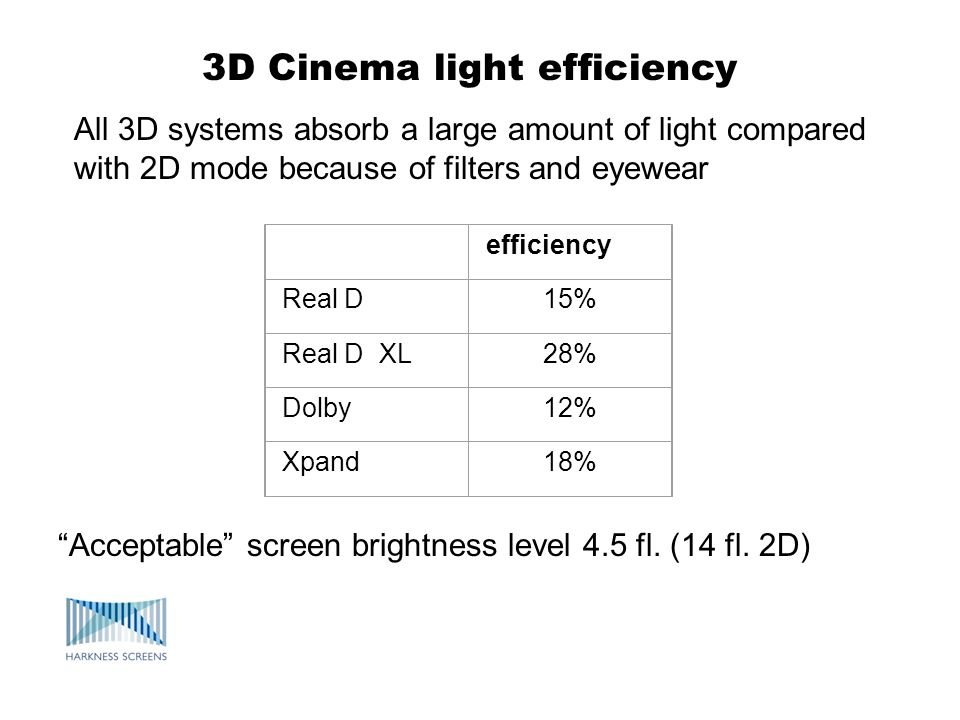 efficiency Real D15% Real D XL28% Dolby12% Xpand18% 3D Cinema light efficiency Acceptable screen brightness level 4.5 fl. (14 fl. 2D) All 3D systems a