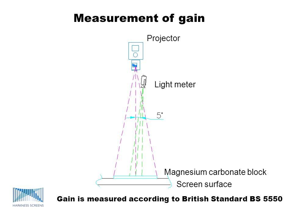 Measurement of gain Projector Light meter Magnesium carbonate block Screen surface Gain is measured according to British Standard BS 5550