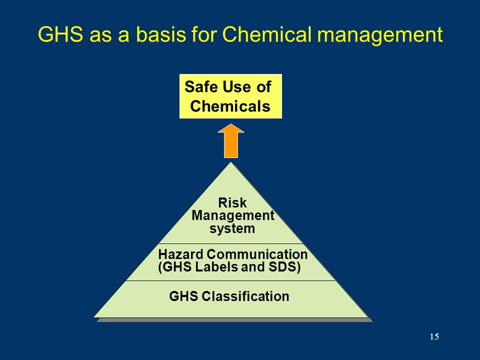 15 GHS as a basis for Chemical management Safe Use of Chemicals Risk Management system Hazard Communication (GHS Labels and SDS) GHS Classification