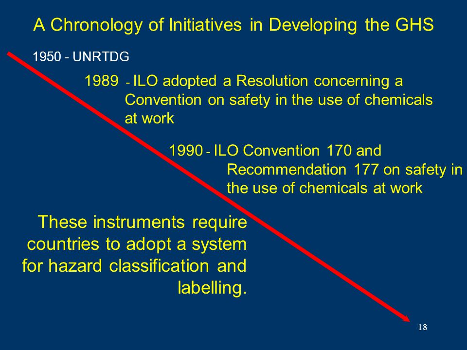 18 A Chronology of Initiatives in Developing the GHS 1989 - ILO adopted a Resolution concerning a Convention on safety in the use of chemicals at work