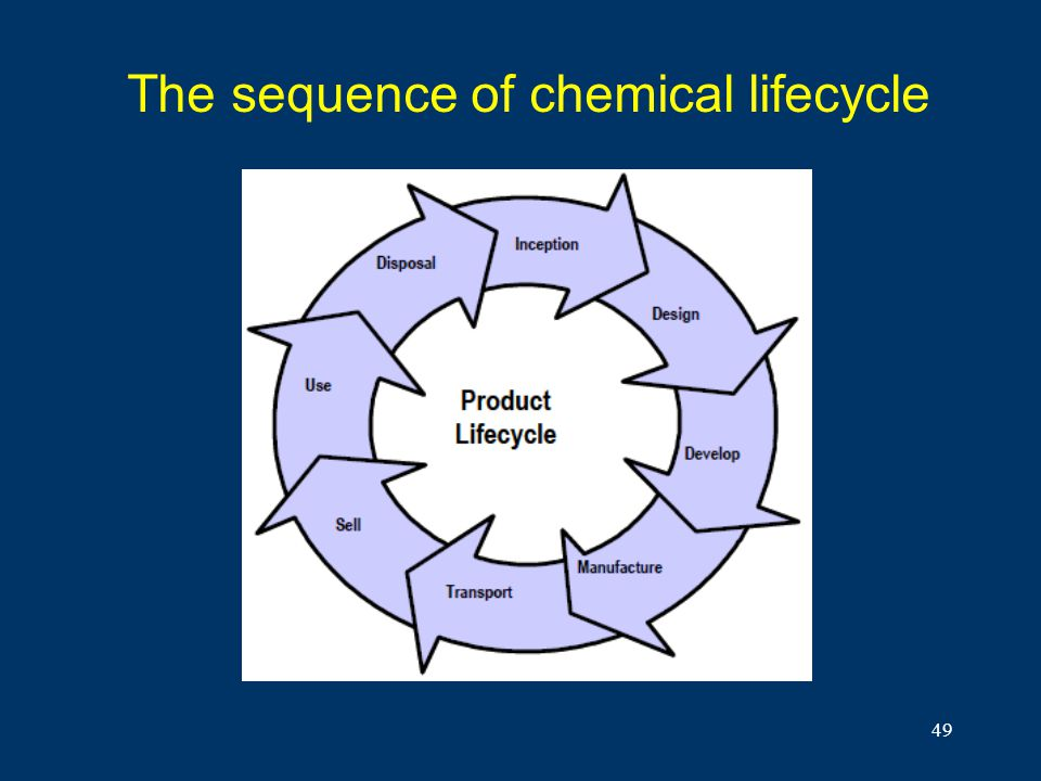 49 The sequence of chemical lifecycle
