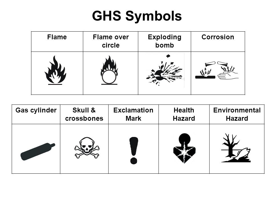 54 GHS Symbols Gas cylinderSkull & crossbones Exclamation Mark Health Hazard Environmental Hazard FlameFlame over circle Exploding bomb Corrosion
