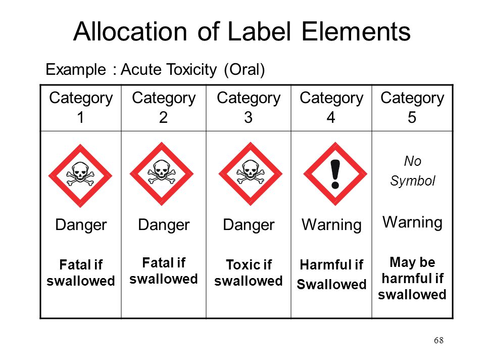 68 Category 1 Category 2 Category 3 Category 4 Category 5 Danger Fatal if swallowed Danger Fatal if swallowed Danger Toxic if swallowed Warning Harmful if Swallowed No Symbol Warning May be harmful if swallowed Allocation of Label Elements Example : Acute Toxicity (Oral)