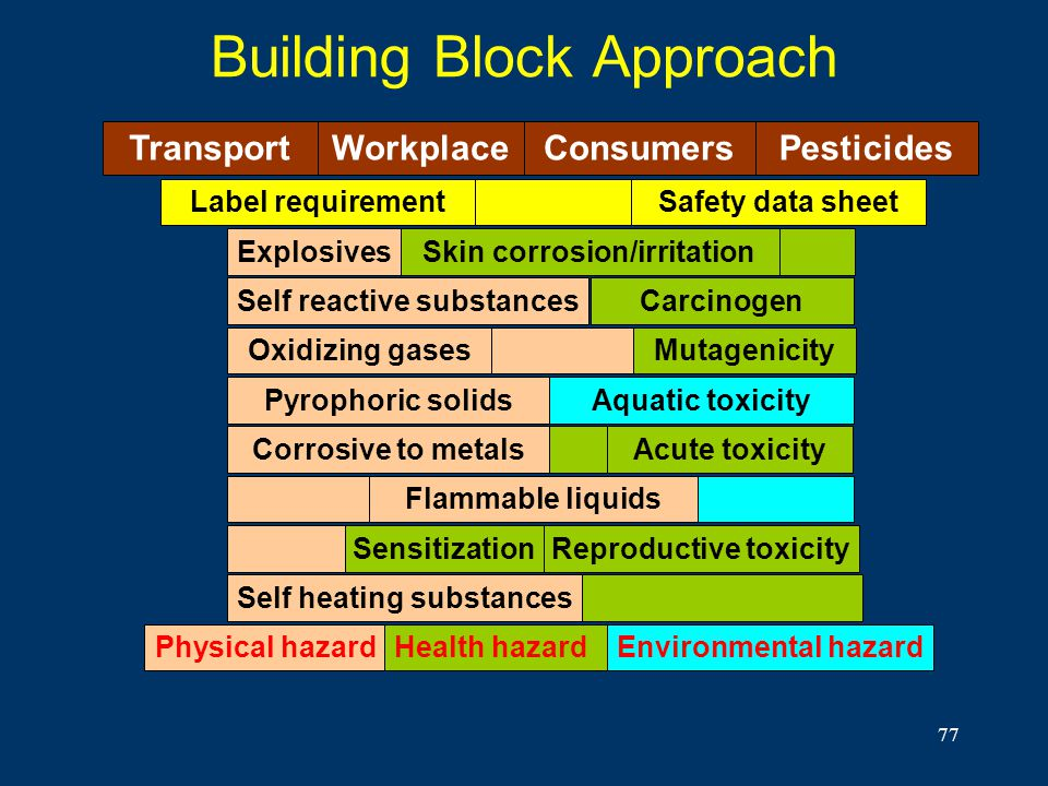 77 Building Block Approach Flammable liquids Explosives Oxidizing gases Pyrophoric solids Self reactive substances Corrosive to metals Aquatic toxicit