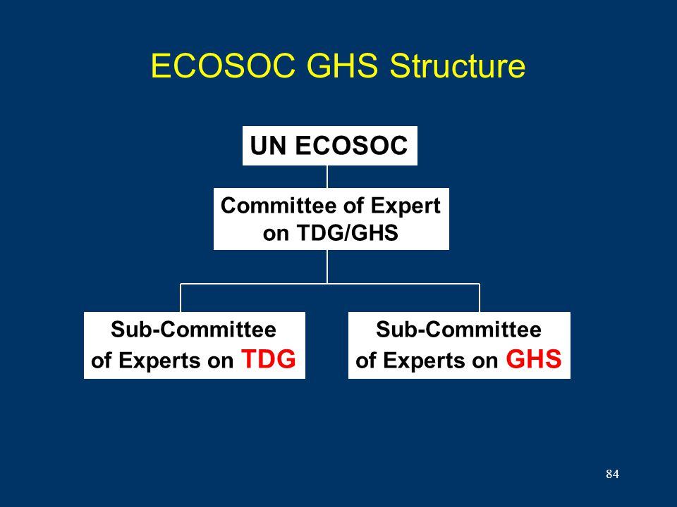 84 ECOSOC GHS Structure UN ECOSOC Committee of Expert on TDG/GHS Sub-Committee of Experts on TDG Sub-Committee of Experts on GHS