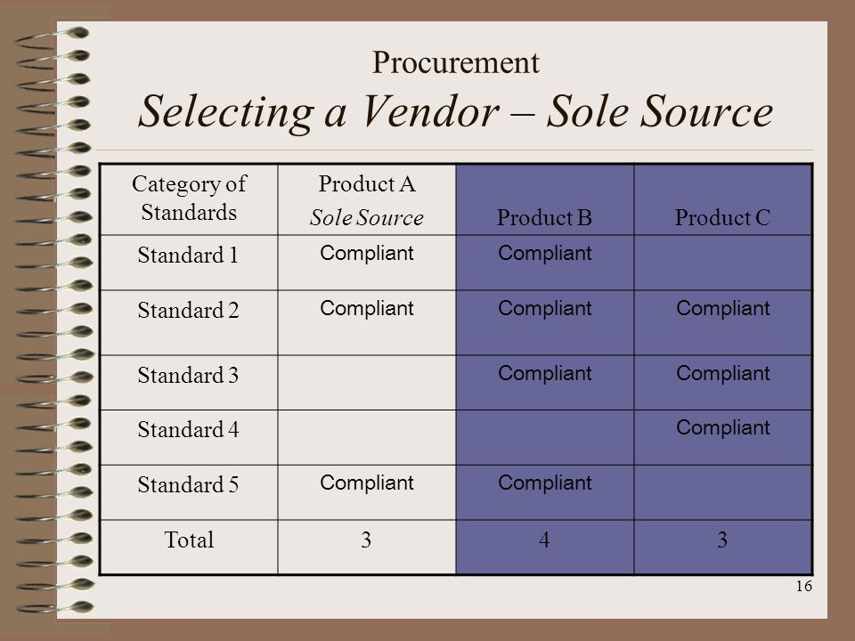 16 Procurement Selecting a Vendor – Sole Source Category of Standards Product A Sole SourceProduct BProduct C Standard 1 Compliant Standard 2 Compliant Standard 3 Compliant Standard 4 Compliant Standard 5 Compliant Total343
