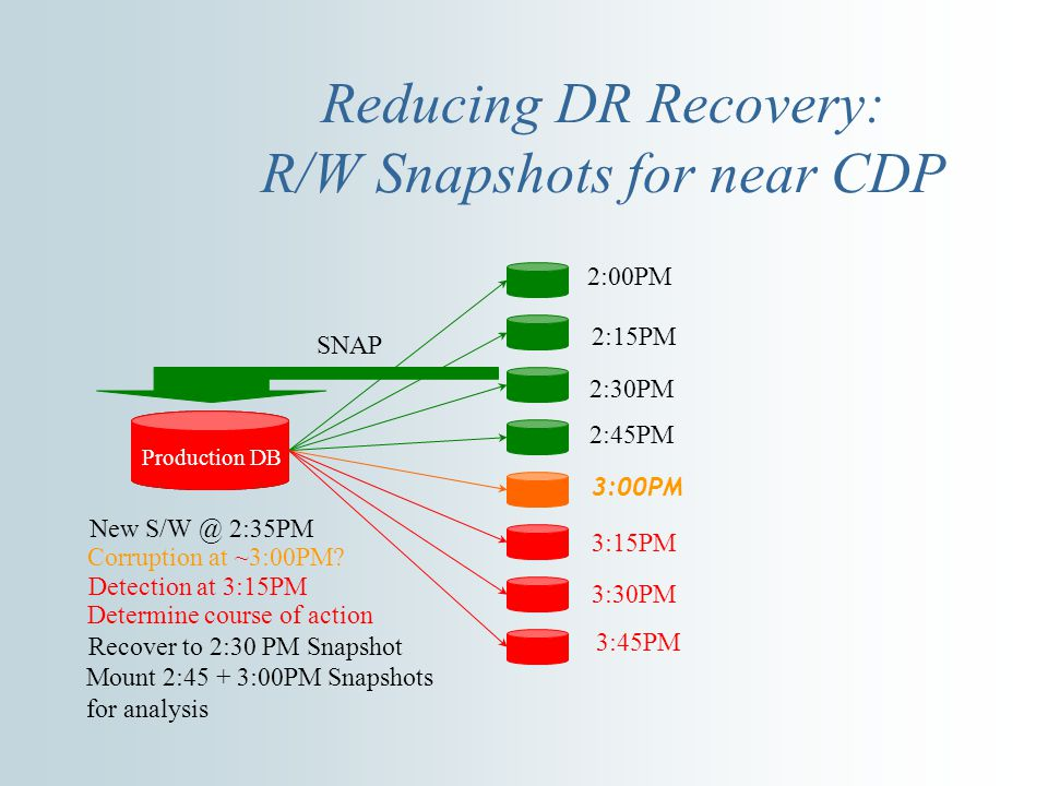 Reducing DR Recovery: R/W Snapshots for near CDP 2:00PM 2:15PM 2:30PM 2:45PM 3:00PM 3:15PM 3:30PM 3:45PM SNAP Production DB Corruption at ~3:00PM.
