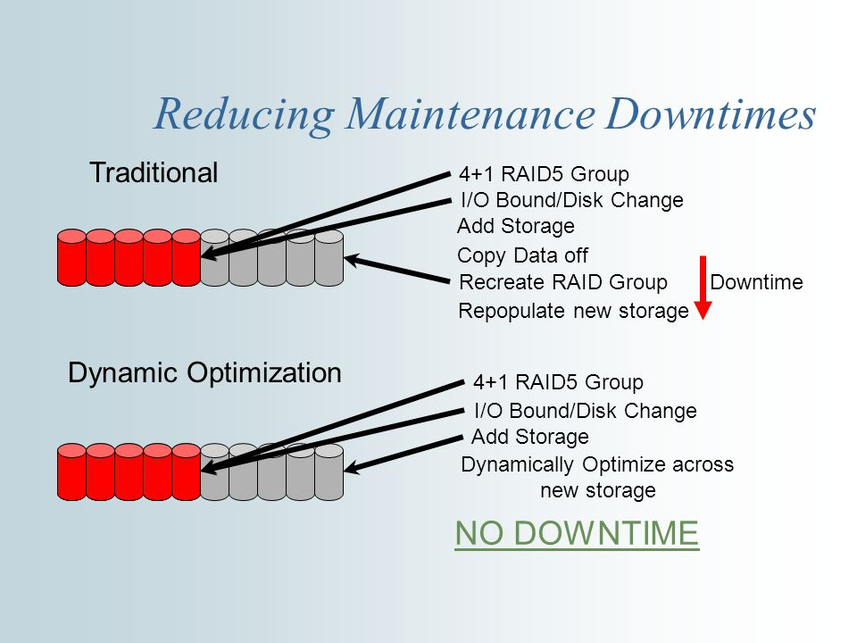 Reducing Maintenance Downtimes 4+1 RAID5 Group I/O Bound/Disk Change Copy Data off Recreate RAID Group Repopulate new storage Traditional Downtime Dynamic Optimization 4+1 RAID5 Group I/O Bound/Disk Change Add Storage Dynamically Optimize across new storage NO DOWNTIME Add Storage