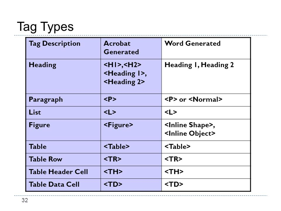 32 Tag Types Tag DescriptionAcrobat Generated Word Generated Heading, Heading 1, Heading 2 Paragraph or List Figure, Table Table Row Table Header Cell Table Data Cell