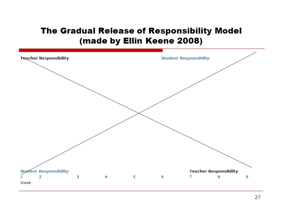 27 The Gradual Release of Responsibility Model (made by Ellin Keene 2008) Teacher ResponsibilityStudent Responsibility Student ResponsibilityTeacher R