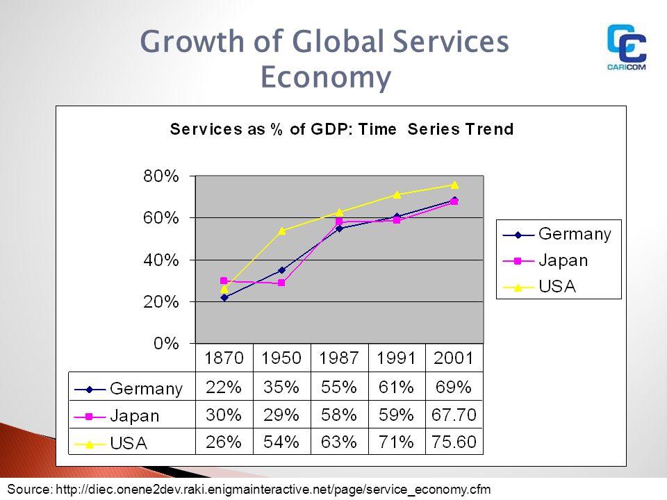 Growth of Global Services Economy Source: http://diec.onene2dev.raki.enigmainteractive.net/page/service_economy.cfm
