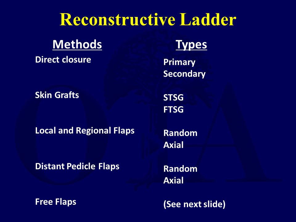 Reconstructive Ladder MethodsTypes Direct closure Skin Grafts Local and Regional Flaps Distant Pedicle Flaps Free Flaps Primary Secondary STSG FTSG Ra