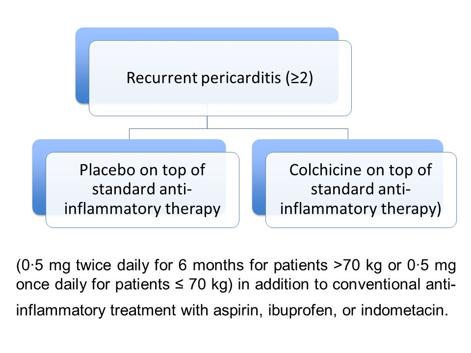 Recurrent pericarditis (2) Placebo on top of standard anti- inflammatory therapy Colchicine on top of standard anti- inflammatory therapy) (0·5 mg twi