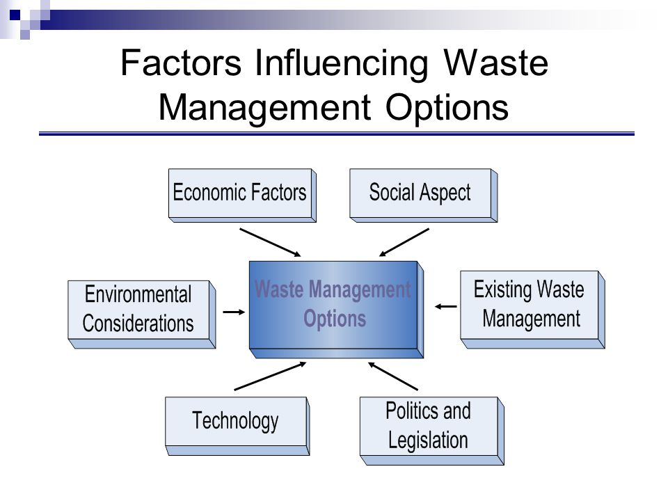 Sustainability Indicators for Waste Management Short termLong term Economic Aspects Investment cost, net operation, total net cost per collected ton, net annual total cost Long term viability of collection and sorting operations and final disposal Environmental Aspects Quantity, quality of material recovered, local and regional health effects, residues, pollution, noise, landfill usage, natural resources used Global impact: bio- diversity, global warning, acid rain: landscape, electricity consumption, waste produced, water usage Social Aspects Public acceptance, participation, employment Welfare, natural resources availability Technical Aspects Scale, flexibility, market potential Potential for future development