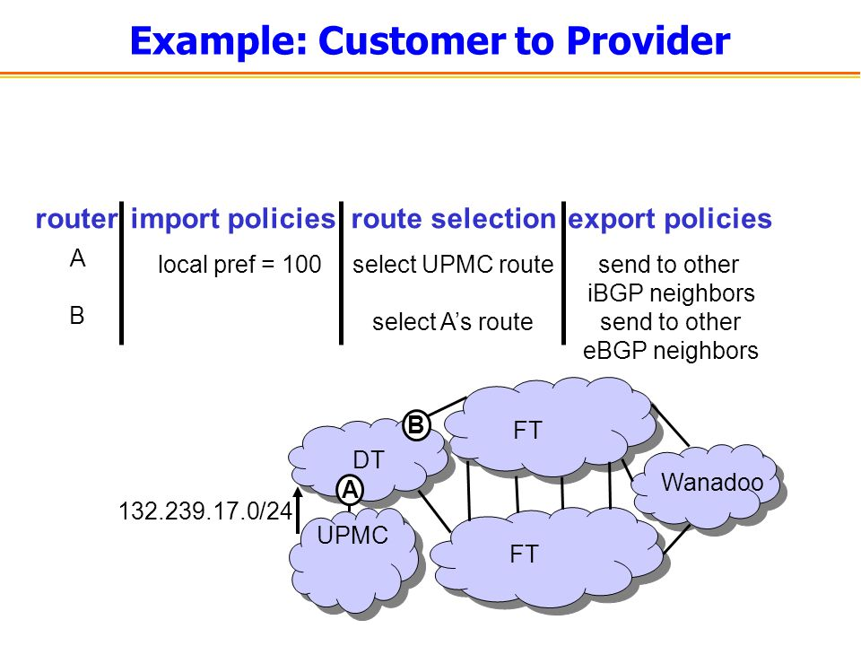Example: Customer to Provider UPMC FT DT Wanadoo 132.239.17.0/24 import policiesroute selectionexport policies local pref = 100select UPMC route A sen