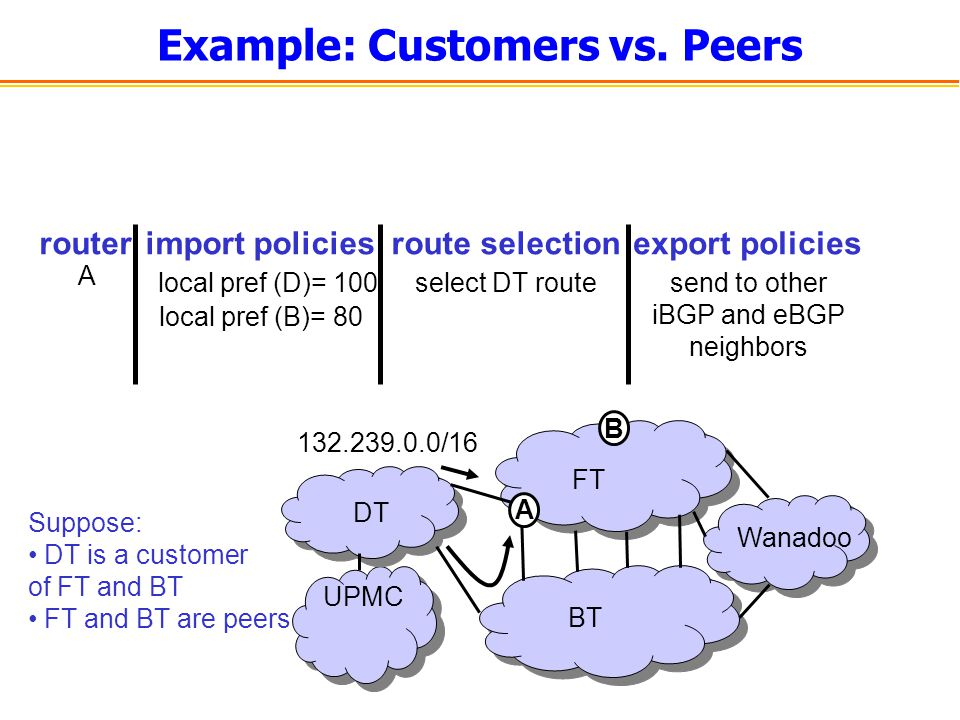 Example: Customers vs. Peers UPMC BT FT DT Wanadoo import policiesroute selectionexport policies A select DT routesend to other iBGP and eBGP neighbor