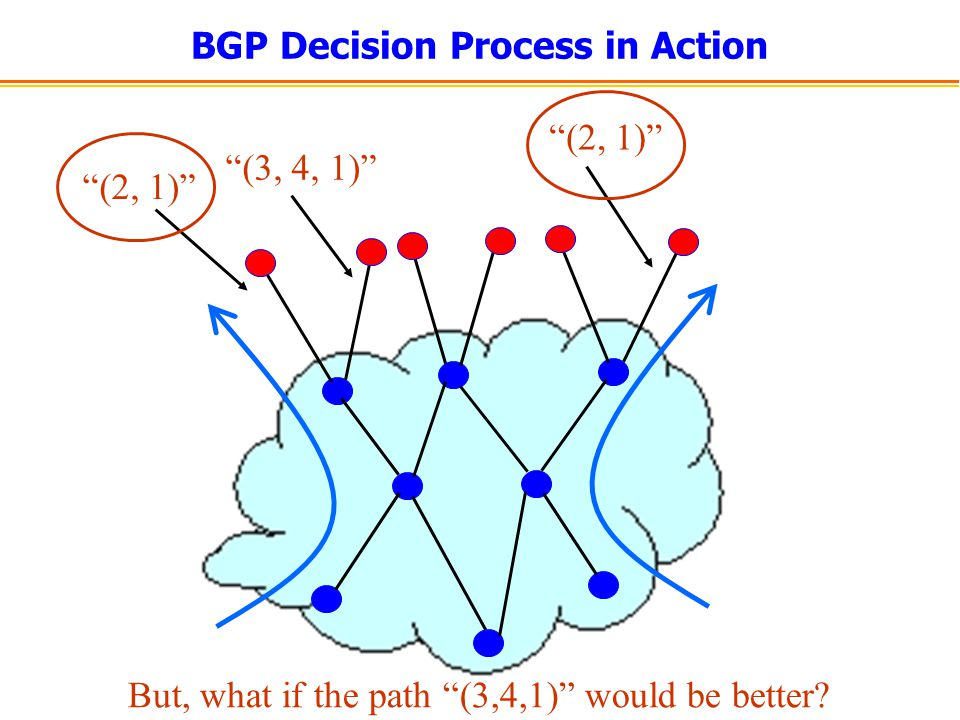 BGP Decision Process in Action (2, 1) (3, 4, 1) (2, 1) But, what if the path (3,4,1) would be better?