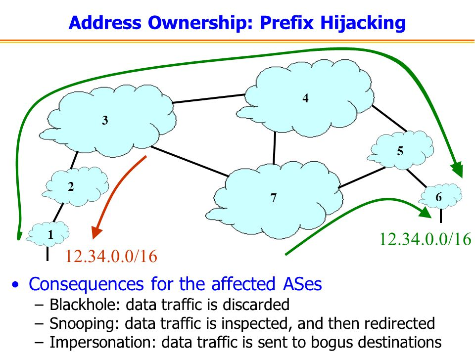 Address Ownership: Prefix Hijacking 1 2 3 4 5 6 7 12.34.0.0/16 Consequences for the affected ASes –Blackhole: data traffic is discarded –Snooping: dat