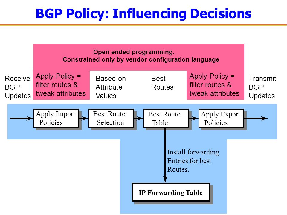 BGP Policy: Influencing Decisions Best Route Selection Apply Import Policies Best Route Table Apply Export Policies Install forwarding Entries for bes
