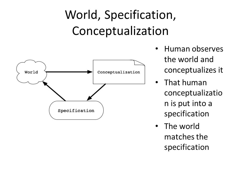 World, Specification, Conceptualization Human observes the world and conceptualizes it That human conceptualizatio n is put into a specification The world matches the specification
