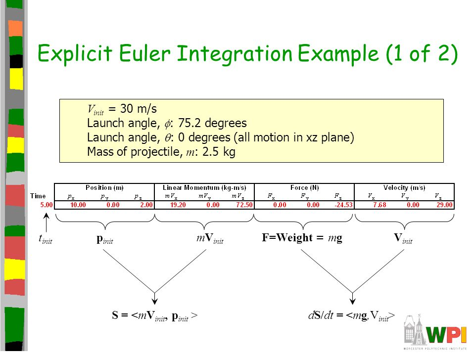 Explicit Euler Integration Example (1 of 2) F=Weight = mg V init p init V init = 30 m/s Launch angle, : 75.2 degrees Launch angle, : 0 degrees (all mo