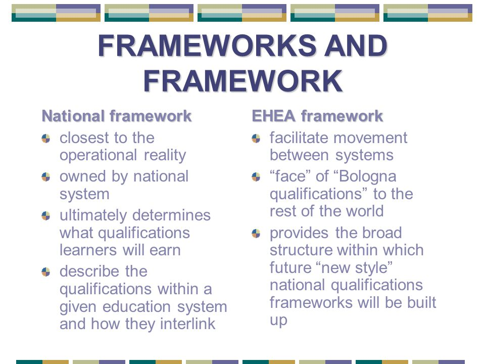 FRAMEWORKS AND FRAMEWORK National framework closest to the operational reality owned by national system ultimately determines what qualifications learners will earn describe the qualifications within a given education system and how they interlink EHEA framework facilitate movement between systems face of Bologna qualifications to the rest of the world provides the broad structure within which future new style national qualifications frameworks will be built up