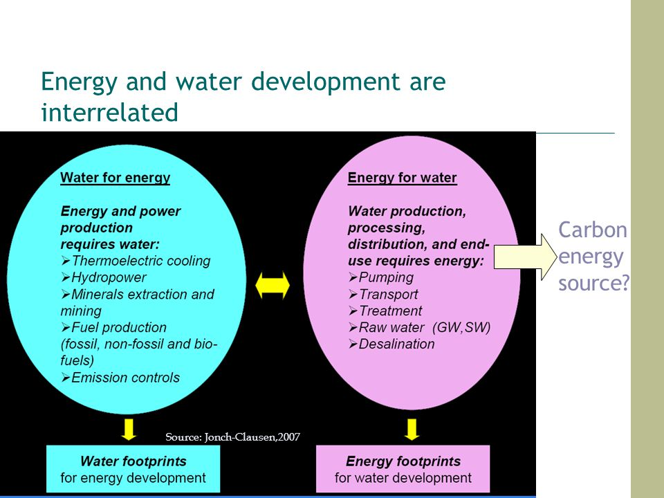 Energy and water development are interrelated Source: Jonch-Clausen,2007 Carbon energy source?