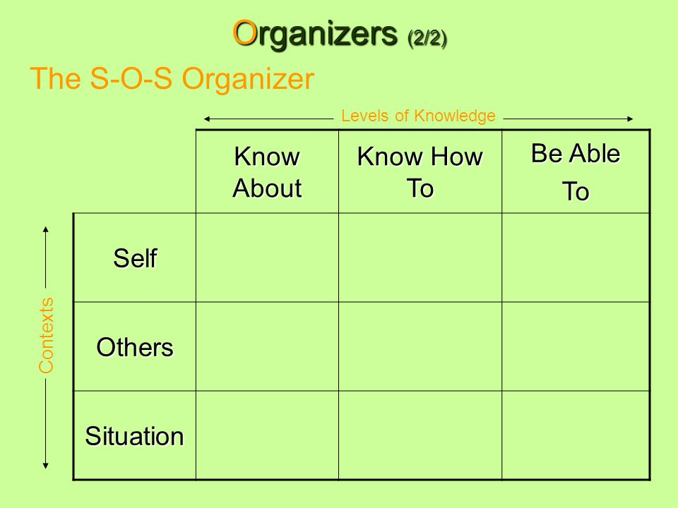 Organizers (2/2) Know About Know How To Be Able To Self Others Situation The S-O-S Organizer Contexts Levels of Knowledge