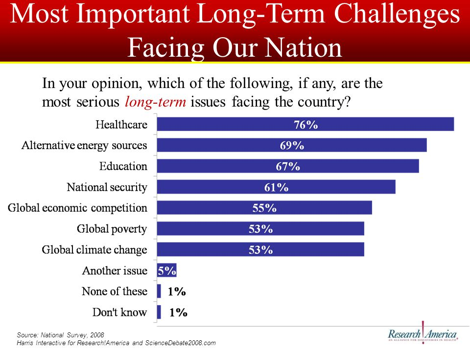 Most Important Long-Term Challenges Facing Our Nation Source: National Survey, 2008 Harris Interactive for Research!America and ScienceDebate2008.com In your opinion, which of the following, if any, are the most serious long-term issues facing the country