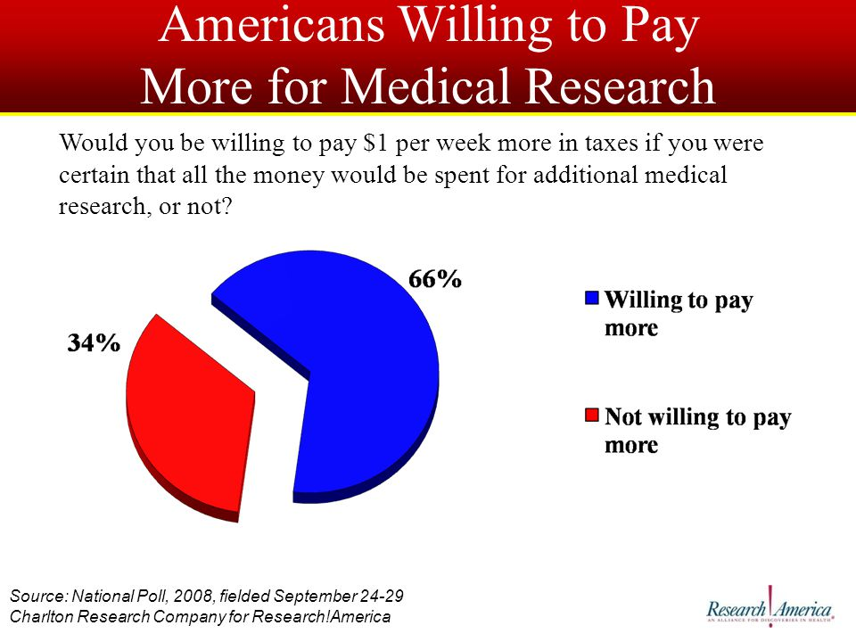 Americans Willing to Pay More for Medical Research Would you be willing to pay $1 per week more in taxes if you were certain that all the money would be spent for additional medical research, or not.