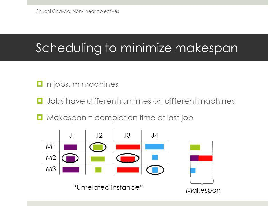 Scheduling to minimize makespan n jobs, m machines Jobs have different runtimes on different machines Makespan = completion time of last job Shuchi Chawla: Non-linear objectives J1J2J3J4 M1 M2 M3 Makespan Unrelated instance