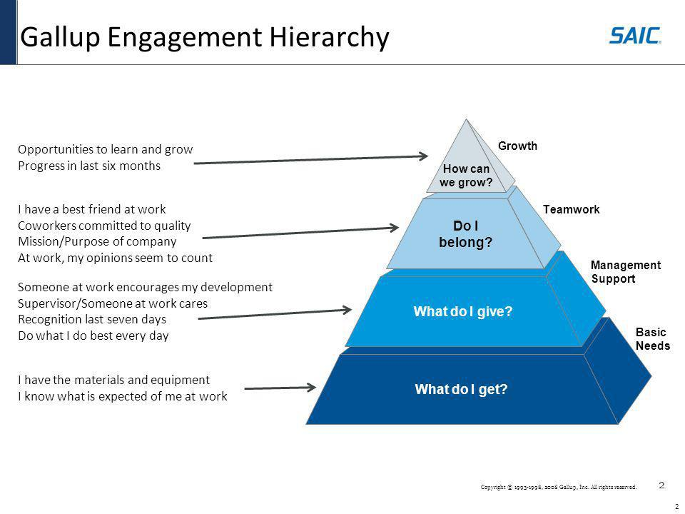 2 2 Copyright © 1993-1998, 2008 Gallup, Inc. All rights reserved. Gallup Engagement Hierarchy Basic Needs What do I get? Management Support What do I