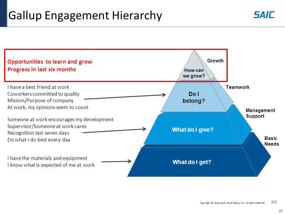 20 Copyright © 1993-1998, 2008 Gallup, Inc. All rights reserved. Gallup Engagement Hierarchy Basic Needs What do I get? Management Support What do I g