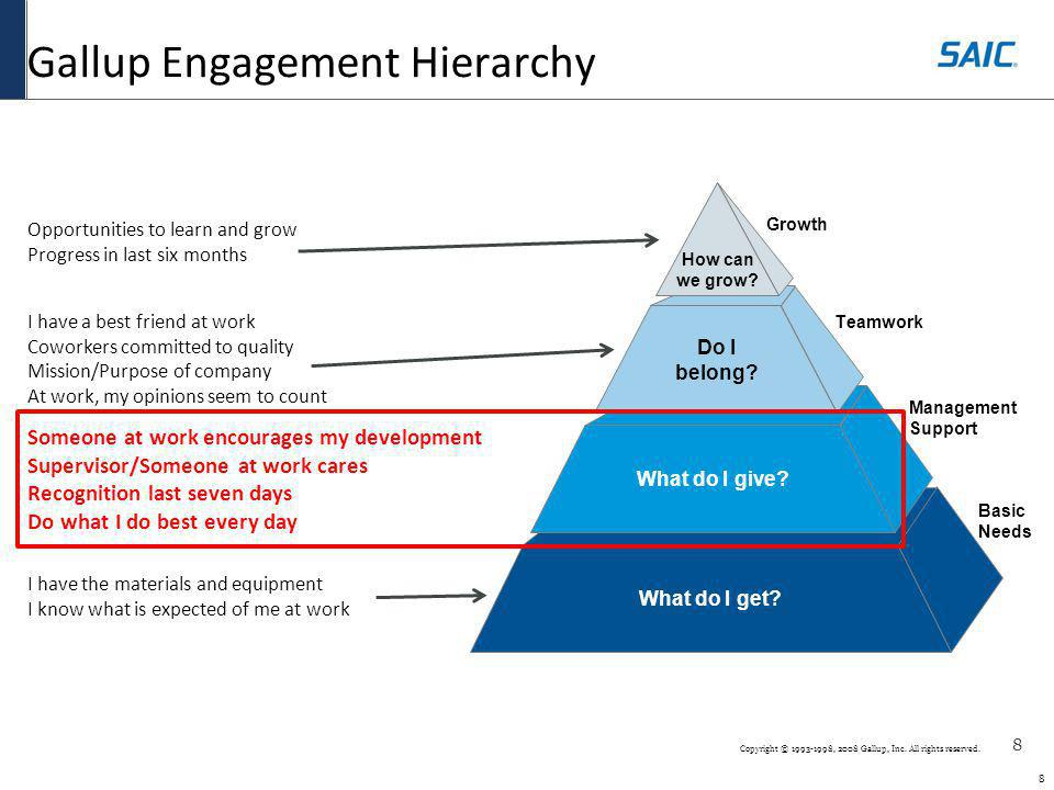 8 8 Copyright © 1993-1998, 2008 Gallup, Inc. All rights reserved. Gallup Engagement Hierarchy Basic Needs What do I get? Management Support What do I