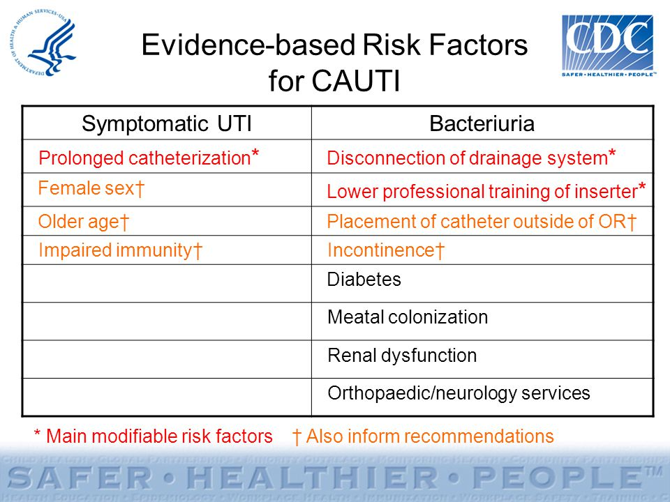 Evidence-based Risk Factors for CAUTI Symptomatic UTIBacteriuria Prolonged catheterization * Disconnection of drainage system * Female sex Lower profe