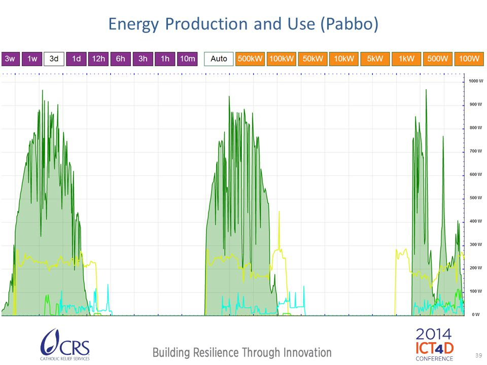 Energy Production and Use (Pabbo) 39