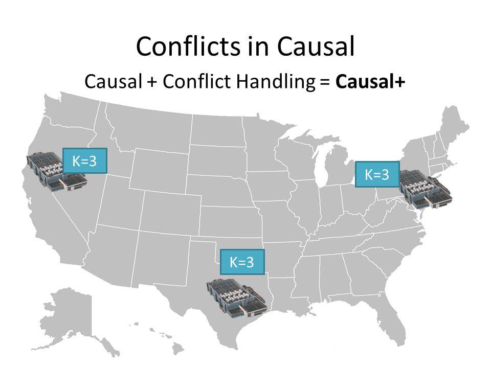 Conflicts in Causal K=2K=3 K=2K=3 K=2K=3 Causal + Conflict Handling = Causal+