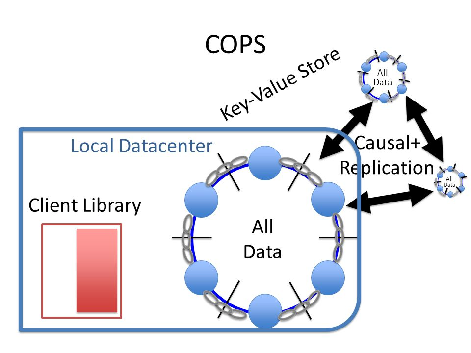 COPS Key-Value Store Causal+ Replication All Data All Data All Data Client Library Local Datacenter