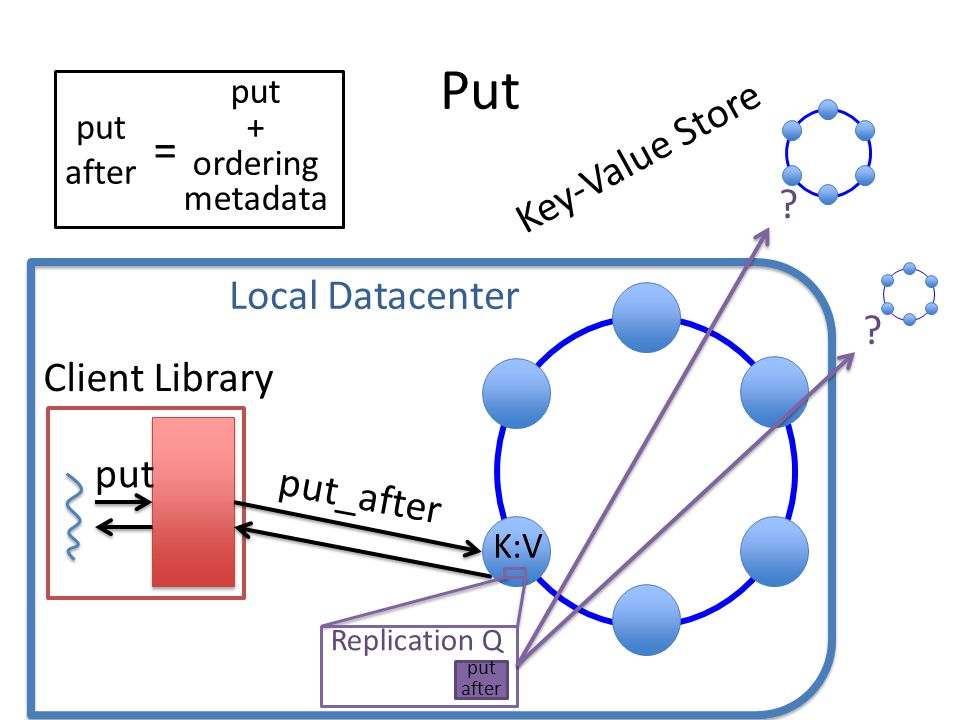 Put Client Library put put_after ? ? Key-Value Store Replication Q put after K:V put + ordering metadata put after = Local Datacenter