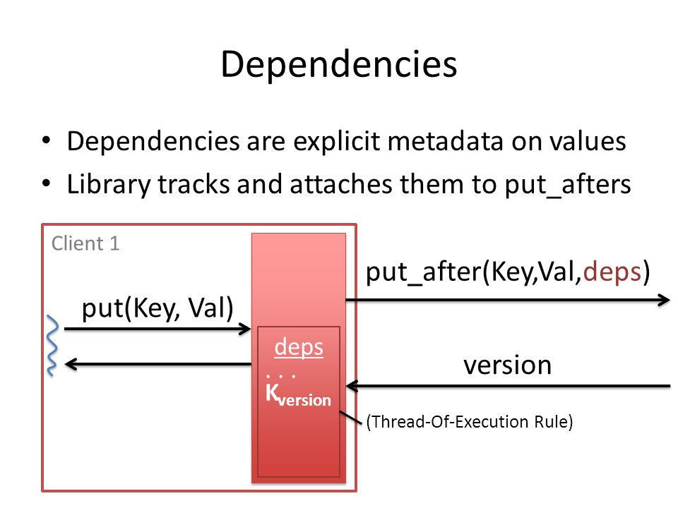 Dependencies Dependencies are explicit metadata on values Library tracks and attaches them to put_afters put(Key, Val) put_after(Key,Val,deps) version deps...
