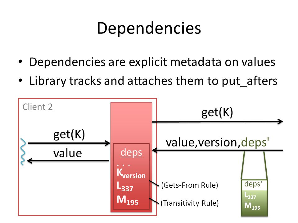 Dependencies Dependencies are explicit metadata on values Library tracks and attaches them to put_afters deps... K version L 337 M 195 (Gets-From Rule